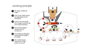 Working principle Syncro